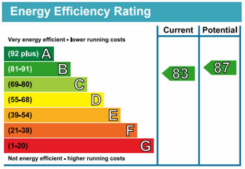 Exceptional energy efficiency